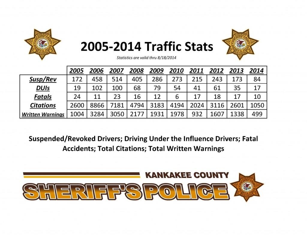 20052014 Traffic Stats